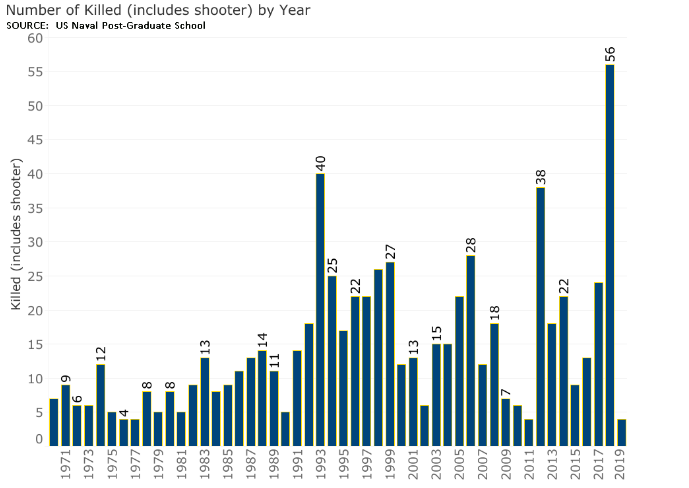 Number killed in gun violence at schools