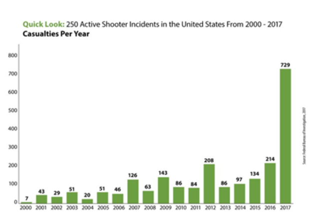 Infographic bar graph showing rise in active shooter incidents