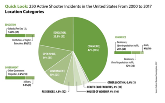 Infographic pie chart showing distribution of active shooters