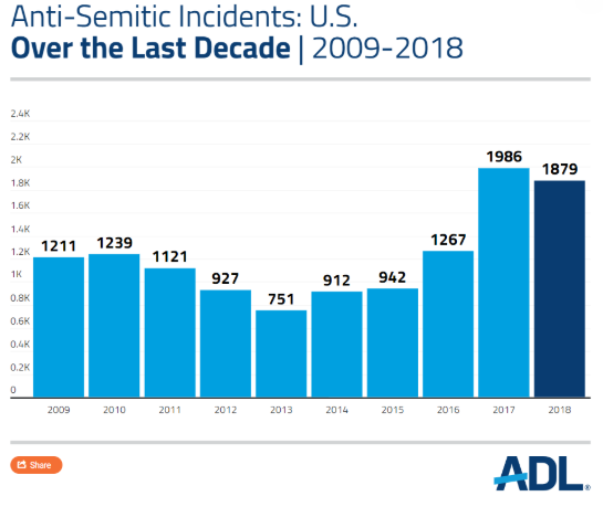 Graph showing rise in anti-Semitic incidents