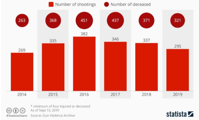 chart of mass shootings in the U.S. since 2014