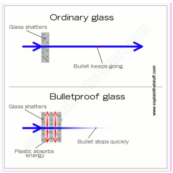 Diagram of ordinary glass vs. bulletproof glass